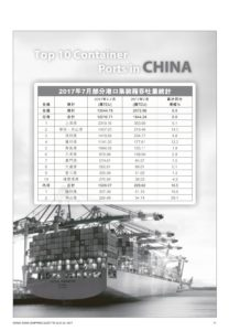 Top 10 Container Ports in China